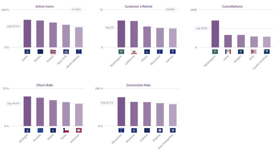 Active Users, Customer Lifetime, Churn Rate, Conversion Rate and Cancellations