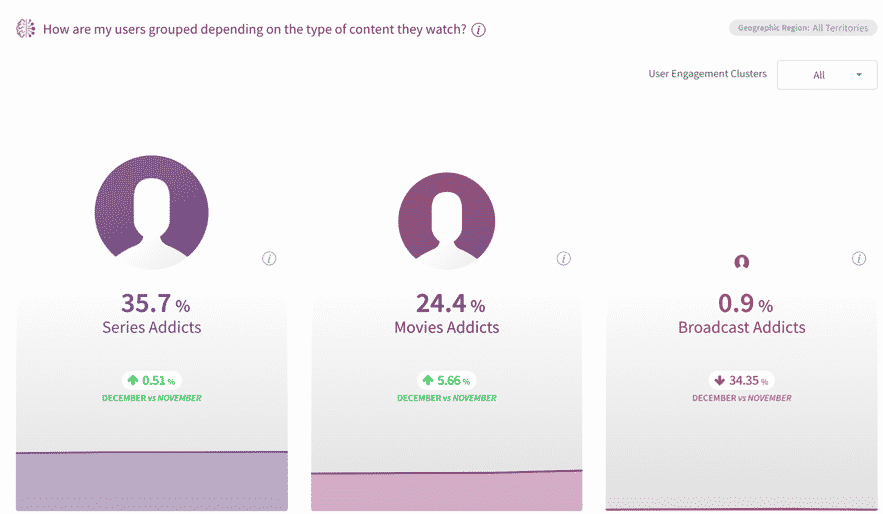 Users grouped depending on the type of content they watch