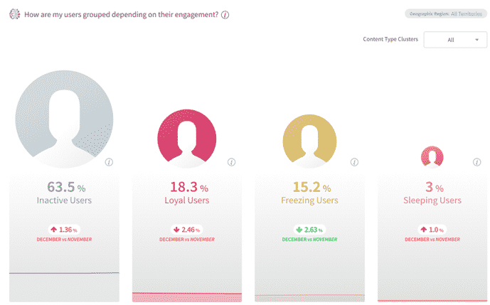 Users grouped depending on their engagement