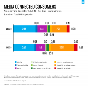 TV and video streaming consumption data