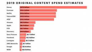 streaming in the US - Original Content Spent Streaming services
