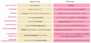 Build vs. Buy a churn model system